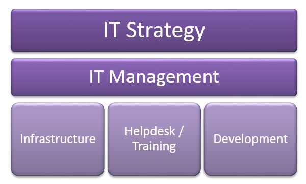 ITStructure